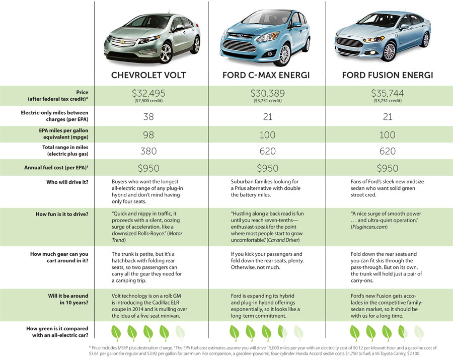 Rise Of The Plug In Hybrids Sierra Club