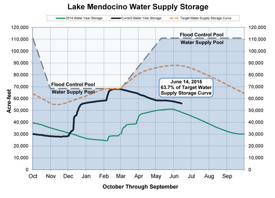 SCWA water supply charts