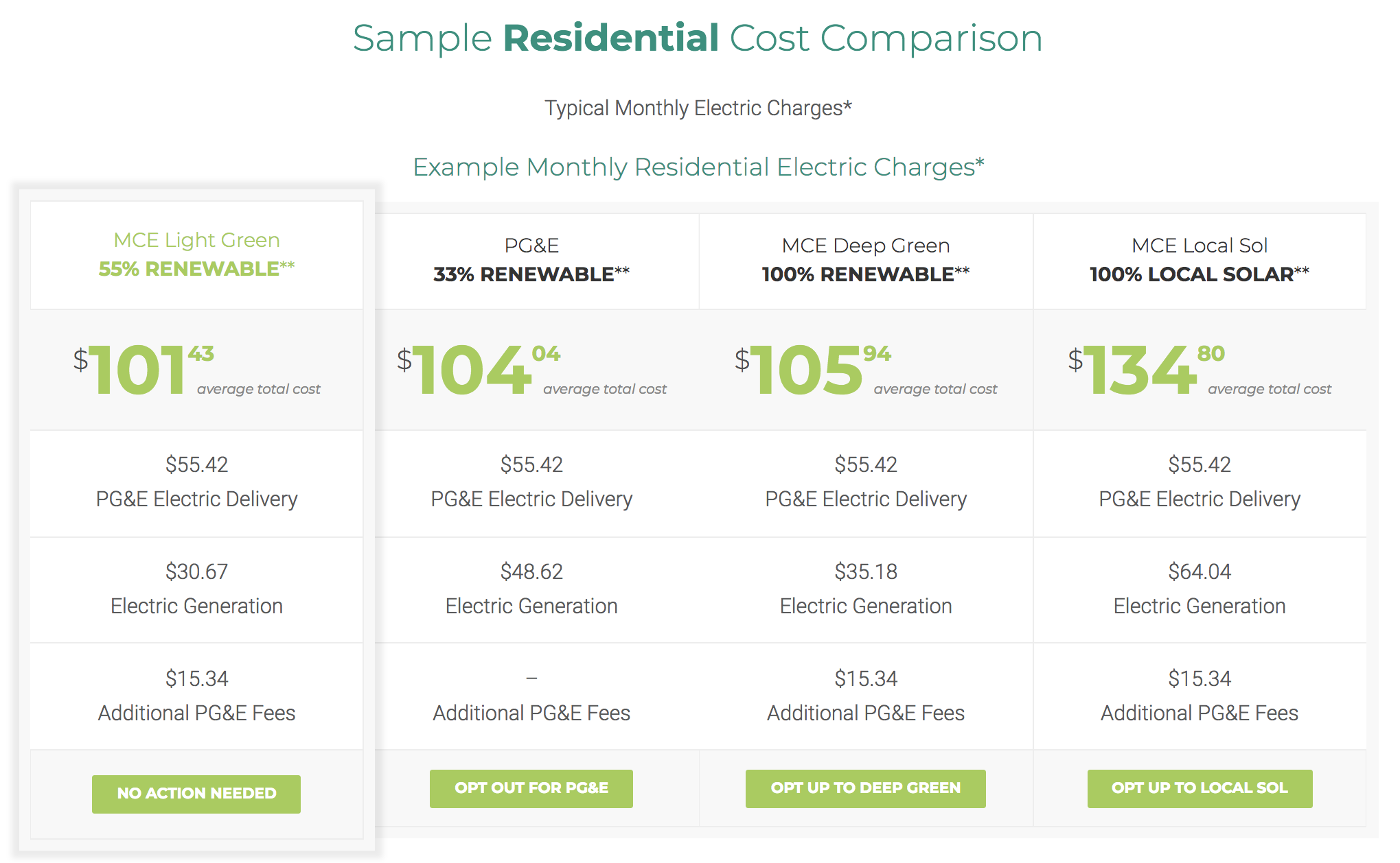 No Excuses Community Choice Energy Programs Now Offer Cleaner And Cheaper Electricity Sierra Club