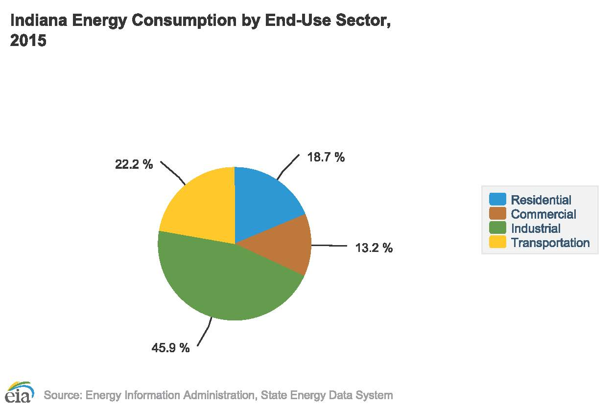 Energy efficiency sierra club indiana energy consumption pie chart nvjuhfo Choice Image