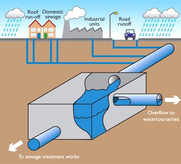 Storm Drain Filter Diagram Wiring Diagram