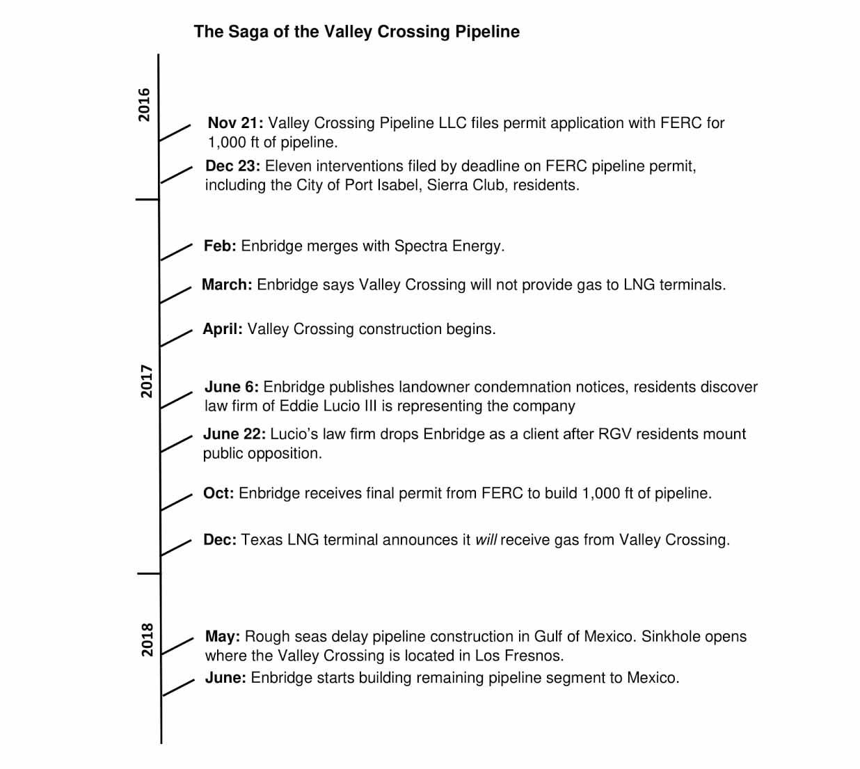 Valley Crossing Pipeline: An Exercise in Corporate Trickery   Sierra