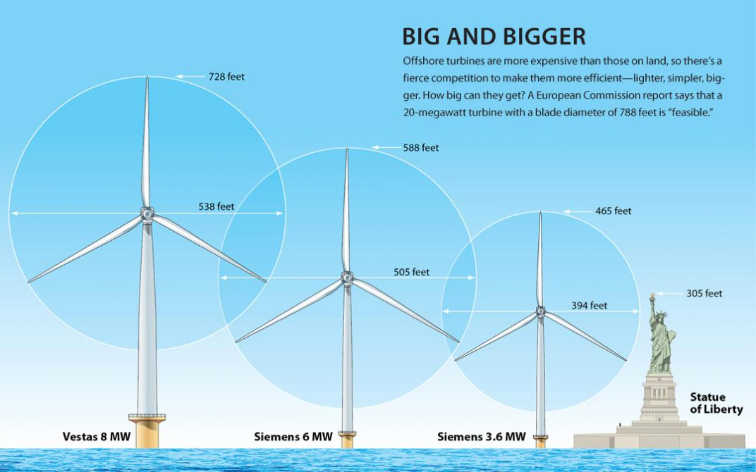 European Commission report says that a 20-megawatt turbine with a ...