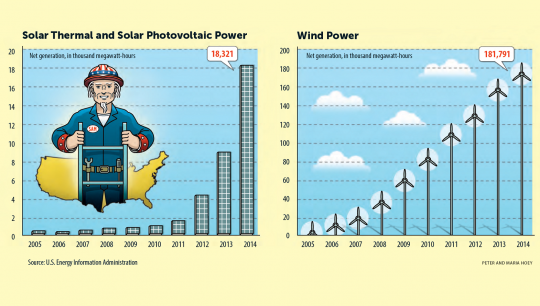 From 2005 to 2014, we increased our wind power by a factor of 10 and generated 33 times more solar electricity.
