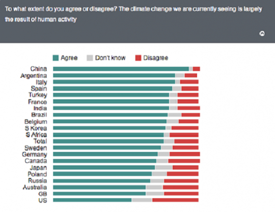 global warming denialism by country