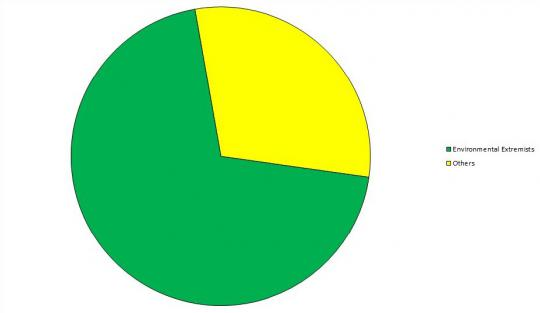 Pie Chart for Rick Perry
