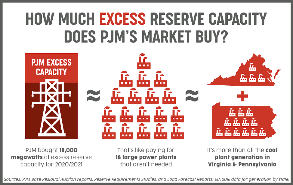 Excess Reserve Capacity