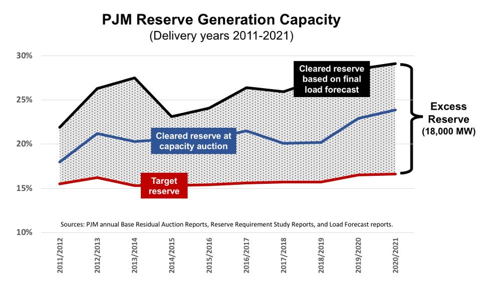 PJM Reserve Generating Capacity